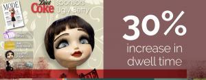 30% increase in dwell time