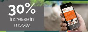 30% increase in mobile